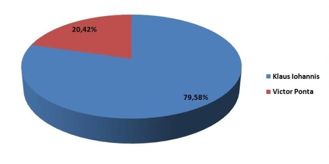 Candidatul ACL a câştigat alegerile în Harghita cu un procent de aproape 80%
